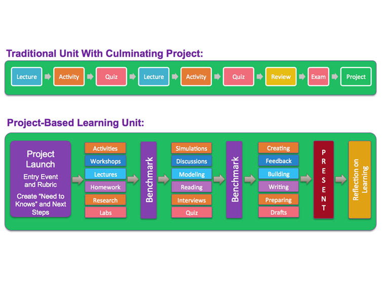 project-based-learning-versus-doing-projects